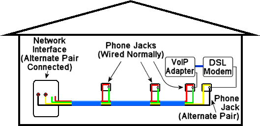 using existing wiring with dsl broadband rh digitalhomeconversion com telephone dsl wiring dsl phone jack wiring diagram